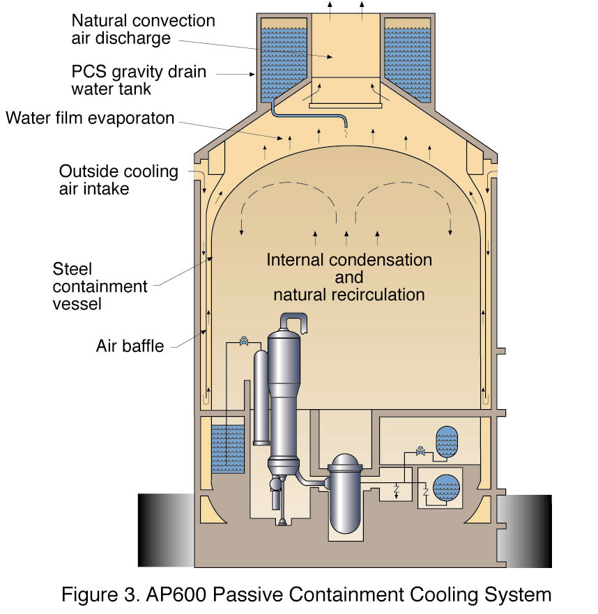 AP600 Passive Containment Reactor